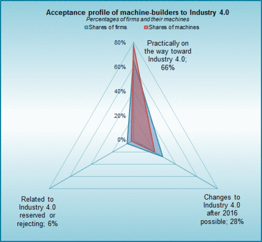 The acceptance of Industry 4.0 in the German machinery industry.