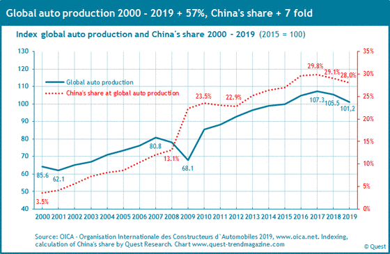 Market Share Of China At Global Automobile Production