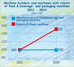 Robots in the German food & beverage industry to 2014.